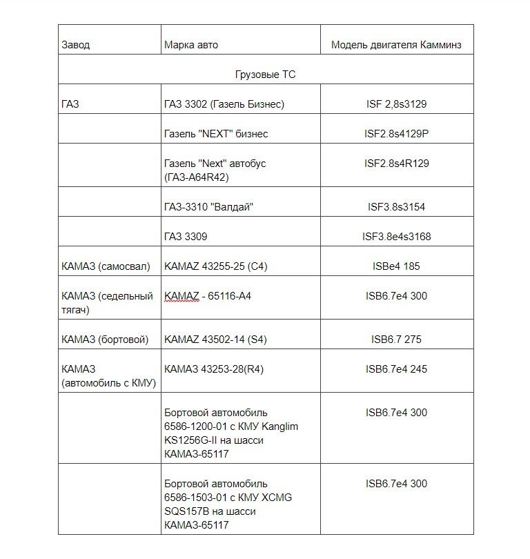 Таблица применения моторов Камминз