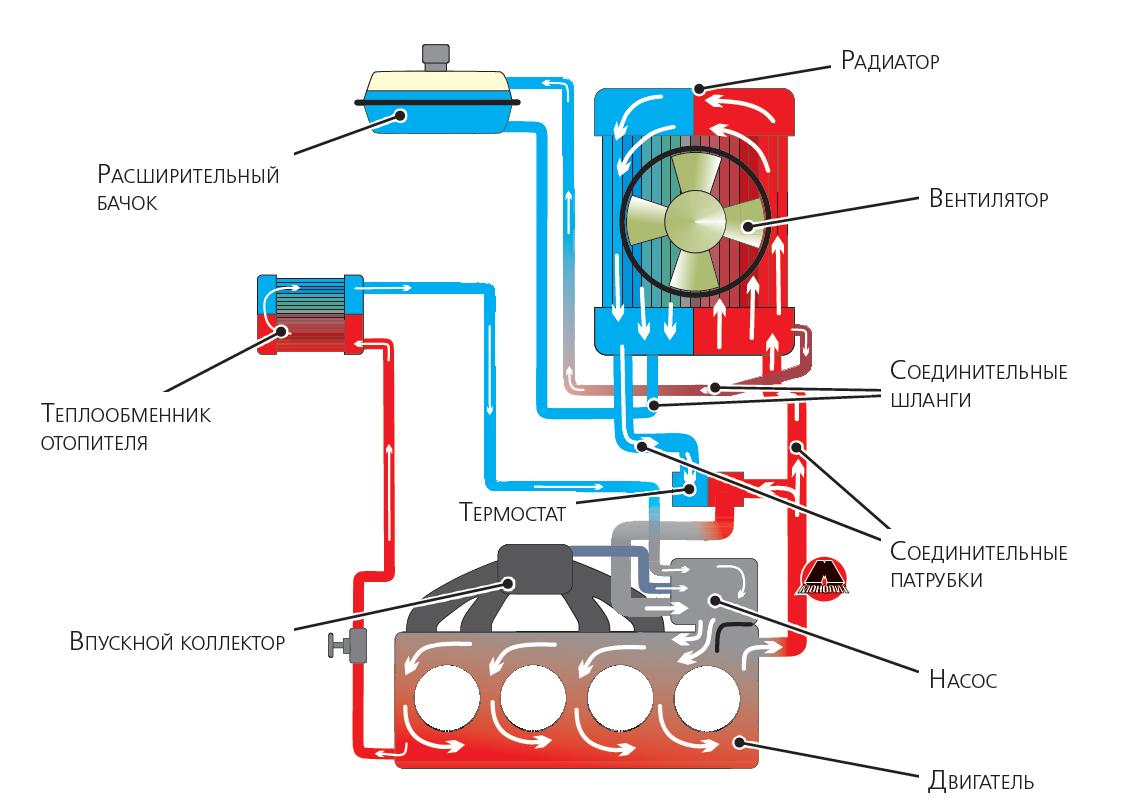 схема охлаждения